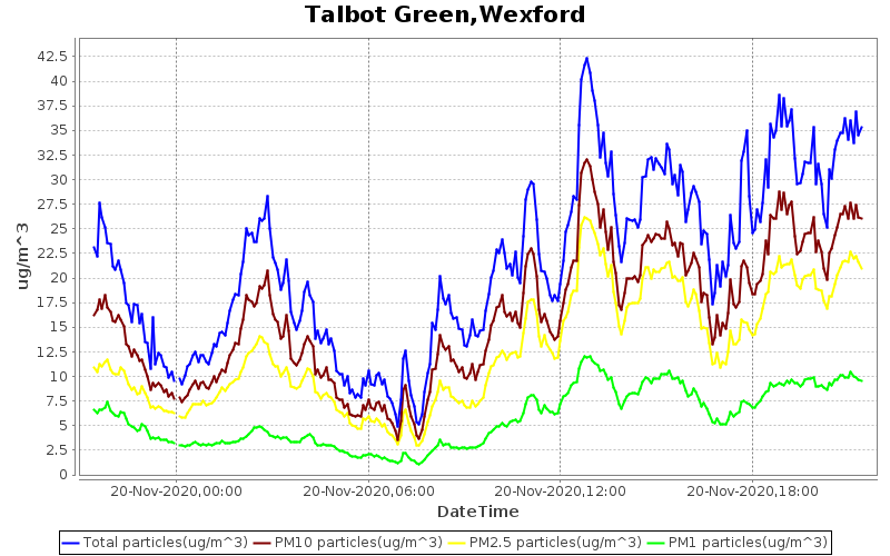 air monitoring station at Talbot Green, Wexford Town.